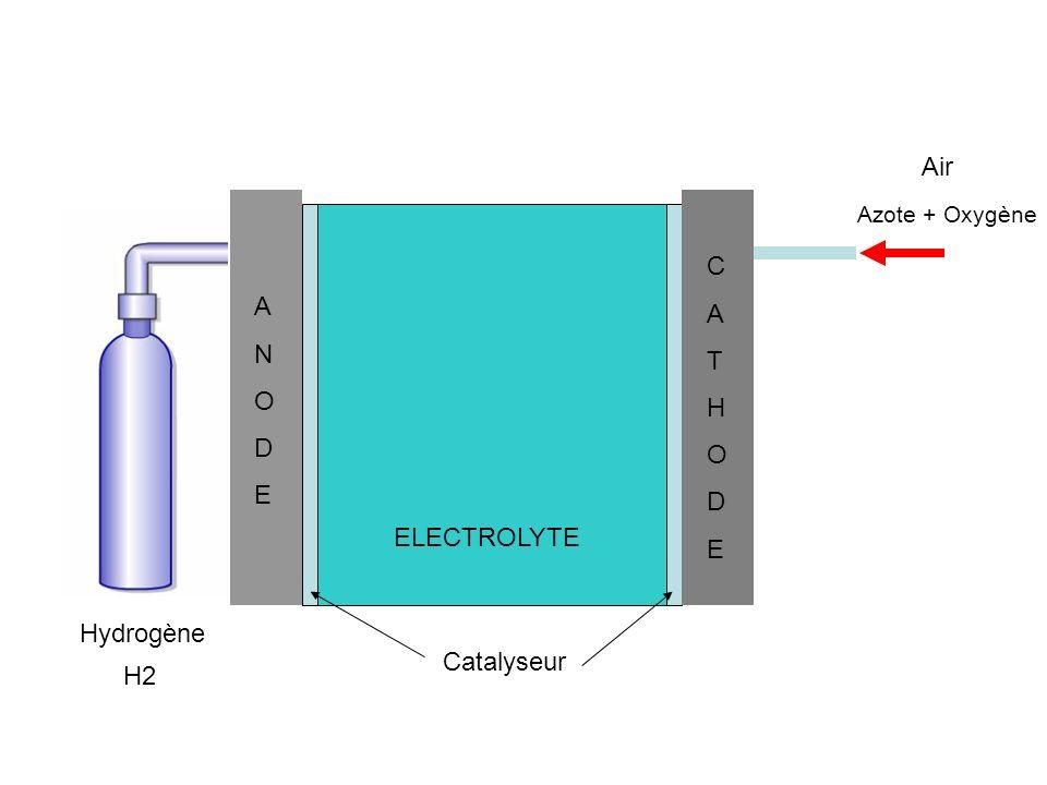 H2 Hydrogène Air Azote + Oxygène ANODEANODE CATHODECATHODE ELECTROLYTE M Catalyseur