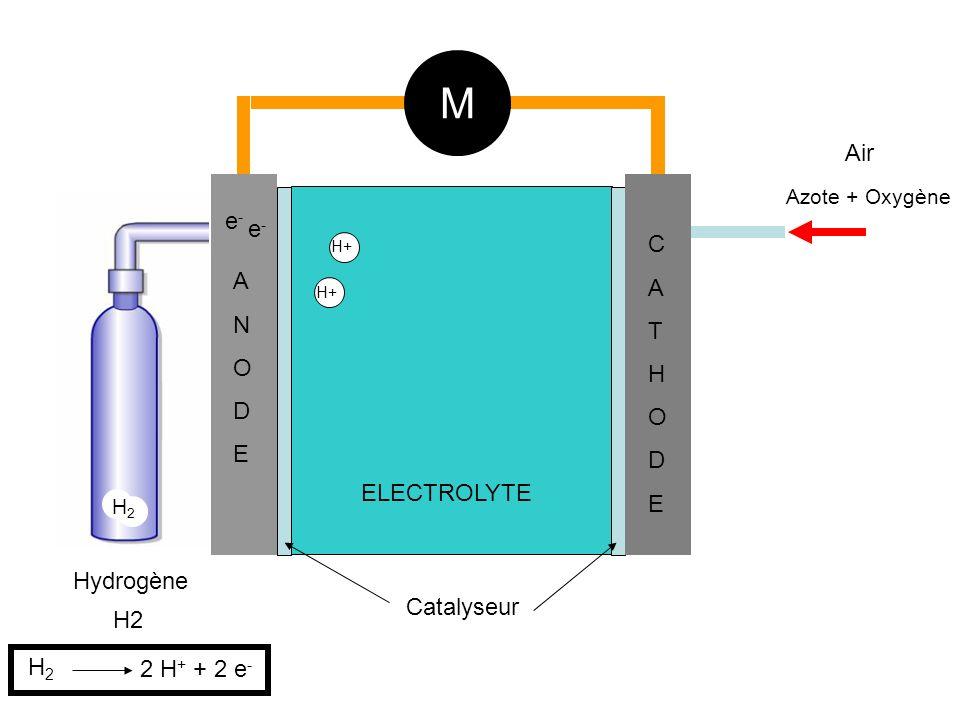 H2 Hydrogène Air Azote + Oxygène ANODEANODE CATHODECATHODE ELECTROLYTE M Catalyseur H+ e-e- e-e- H2H2 H2H2 2 H + + 2 e -