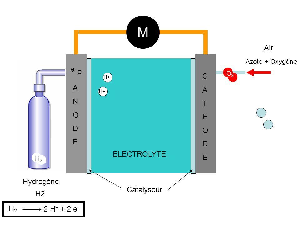 H2 Hydrogène Air Azote + Oxygène ANODEANODE CATHODECATHODE ELECTROLYTE M Catalyseur H+ e-e- e-e- H2H2 H2H2 2 H + + 2 e - O2O2