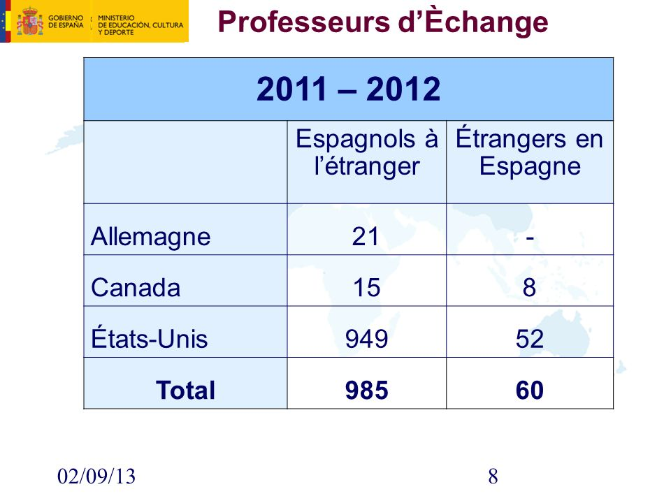 02/09/138 Professeurs dÈchange 2011 – 2012 Espagnols à létranger Étrangers en Espagne Allemagne21- Canada158 États-Unis94952 Total98560