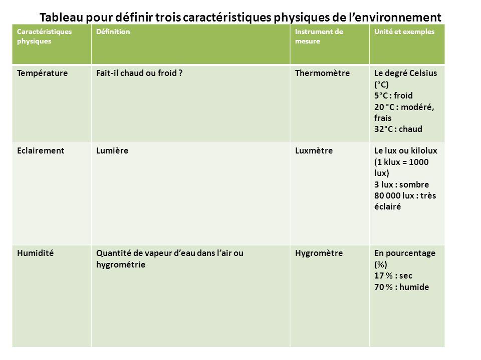 Tableau pour définir trois caractéristiques physiques de lenvironnement Caractéristiques physiques DéfinitionInstrument de mesure Unité et exemples Te