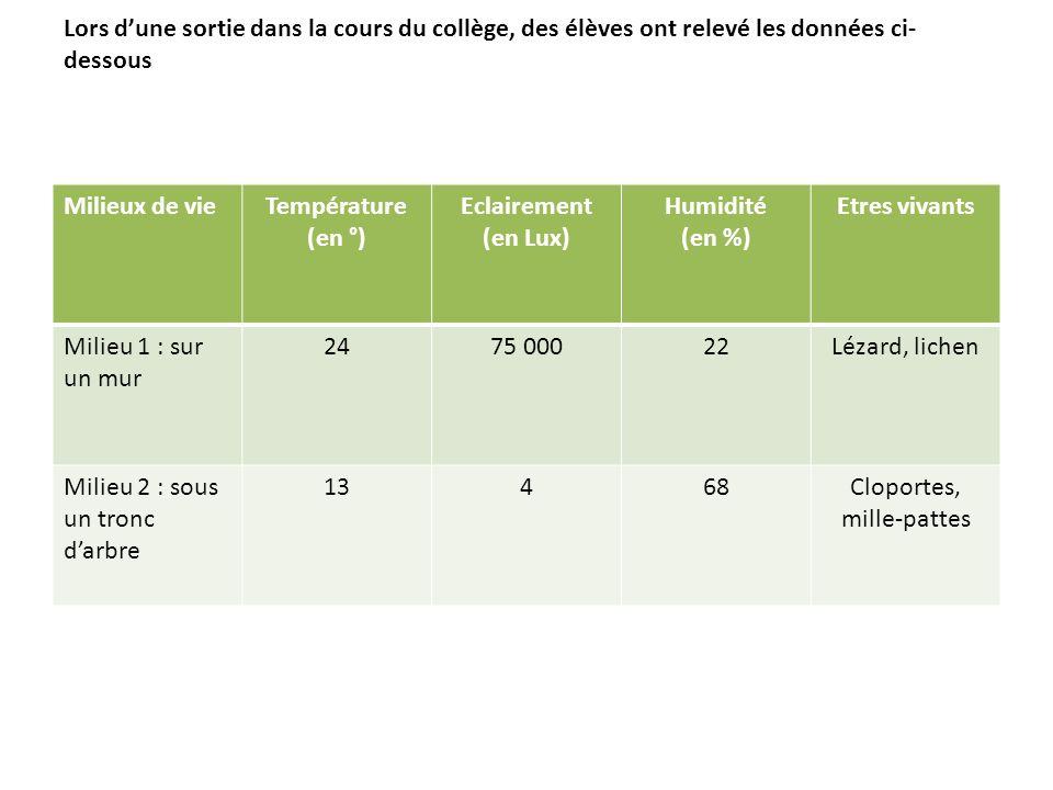 Lors dune sortie dans la cours du collège, des élèves ont relevé les données ci- dessous Milieux de vieTempérature (en °) Eclairement (en Lux) Humidit