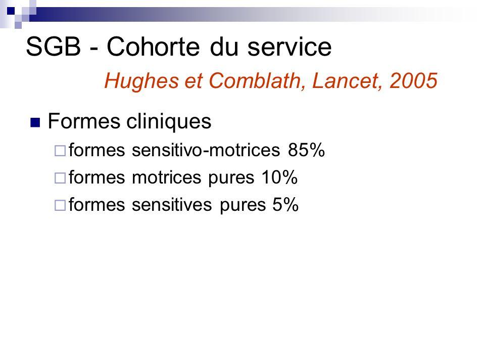 Formes cliniques formes sensitivo-motrices 85% formes motrices pures 10% formes sensitives pures 5% SGB - Cohorte du service Hughes et Comblath, Lance