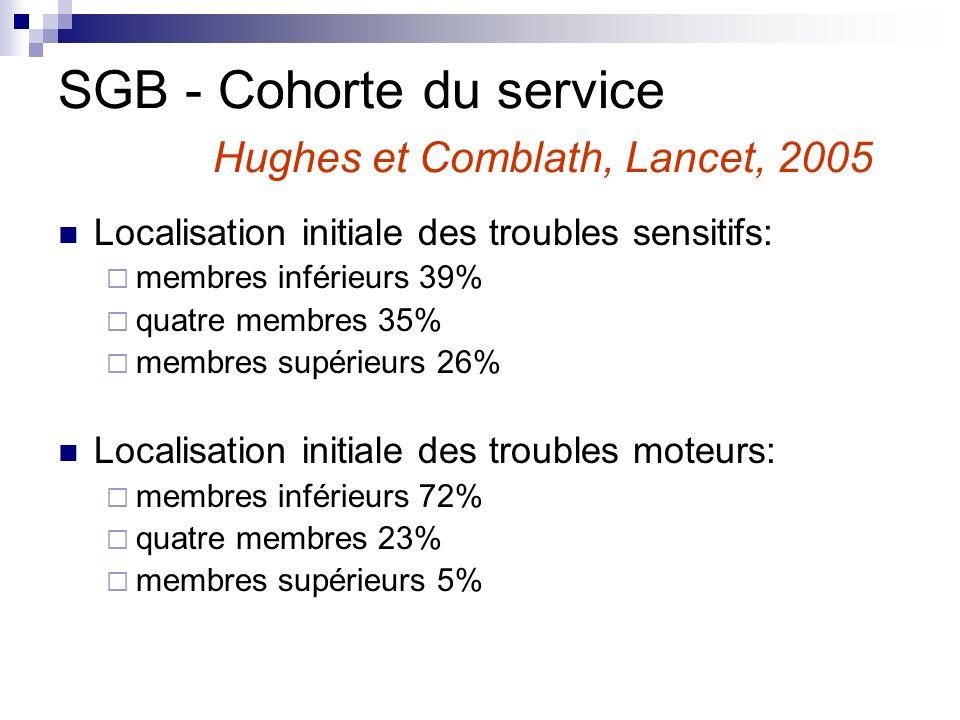 Localisation initiale des troubles sensitifs: membres inférieurs 39% quatre membres 35% membres supérieurs 26% Localisation initiale des troubles mote