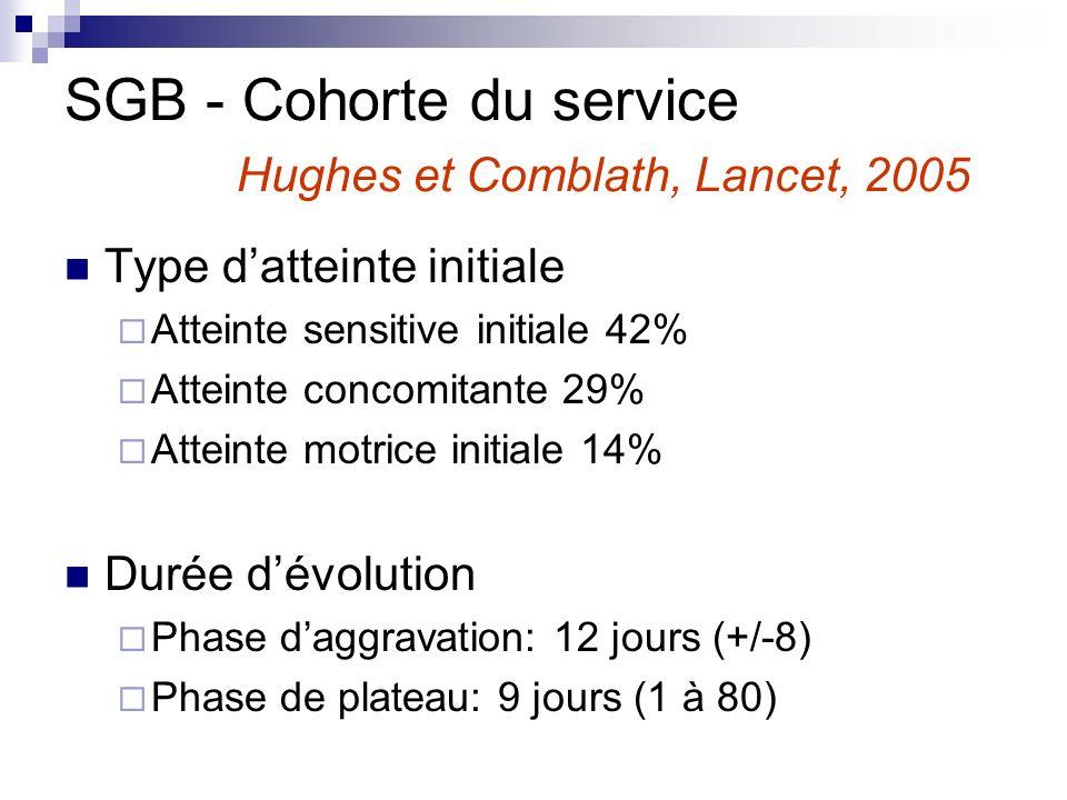 Type datteinte initiale Atteinte sensitive initiale 42% Atteinte concomitante 29% Atteinte motrice initiale 14% Durée dévolution Phase daggravation: 1