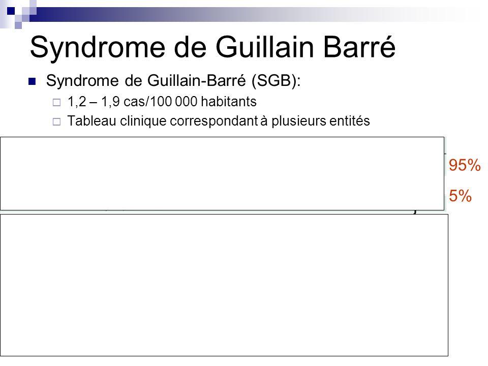 Syndrome de Guillain Barré Syndrome de Guillain-Barré (SGB): 1,2 – 1,9 cas/100 000 habitants Tableau clinique correspondant à plusieurs entités Hughes