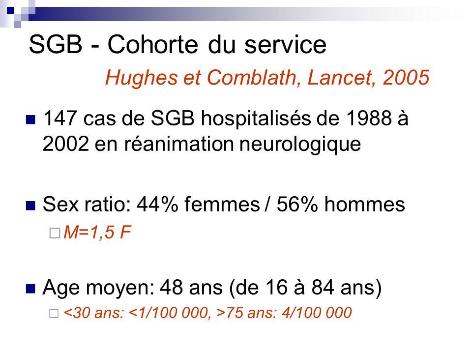 SGB - Cohorte du service Hughes et Comblath, Lancet, 2005 147 cas de SGB hospitalisés de 1988 à 2002 en réanimation neurologique Sex ratio: 44% femmes