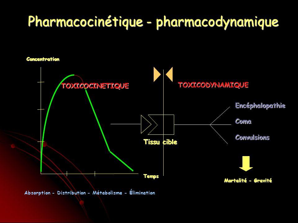 Concentration Tissu cible Temps EncéphalopathieComaConvulsions TOXICODYNAMIQUETOXICODYNAMIQUETOXICOCINETIQUETOXICOCINETIQUE Mortalité - Gravité Pharmacocinétique - pharmacodynamique Absorption - Distribution - Métabolisme - Élimination