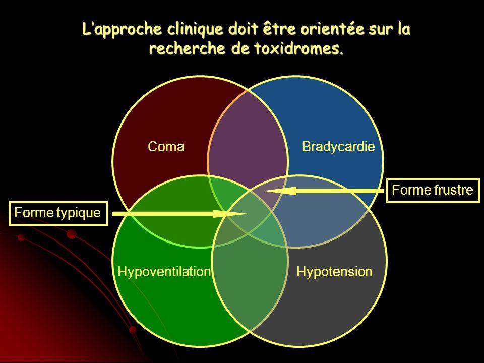 ComaBradycardie HypoventilationHypotension Forme typique Forme frustre Lapproche clinique doit être orientée sur la recherche de toxidromes.