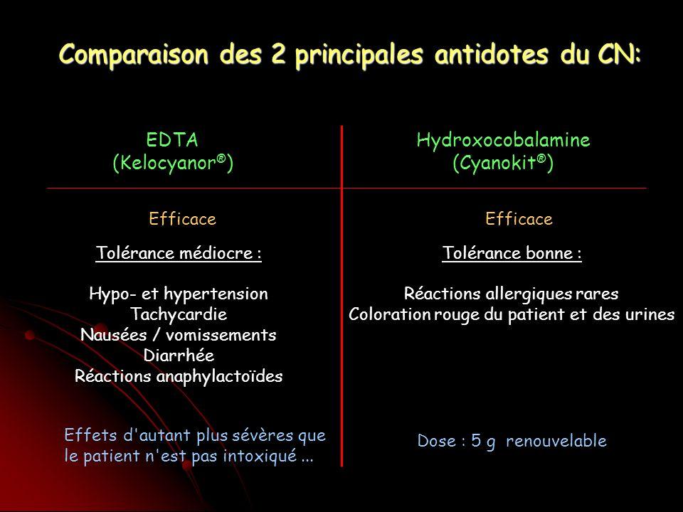 EDTA (Kelocyanor ® ) Hydroxocobalamine (Cyanokit ® ) Efficace Tolérance médiocre : Hypo- et hypertension Tachycardie Nausées / vomissements Diarrhée Réactions anaphylactoïdes Effets d autant plus sévères que le patient n est pas intoxiqué...