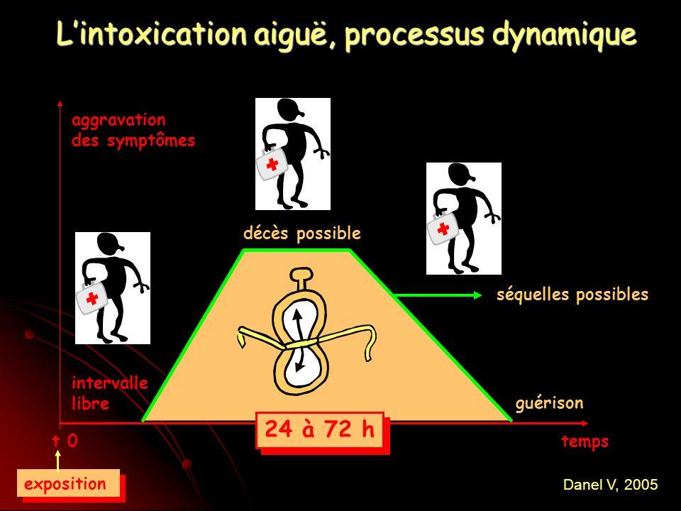 Lintoxication aiguë, processus dynamique aggravation des symptômes séquelles possibles décès possible temps t 0 guérison intervalle libre 24 à 72 h exposition Danel V, 2005