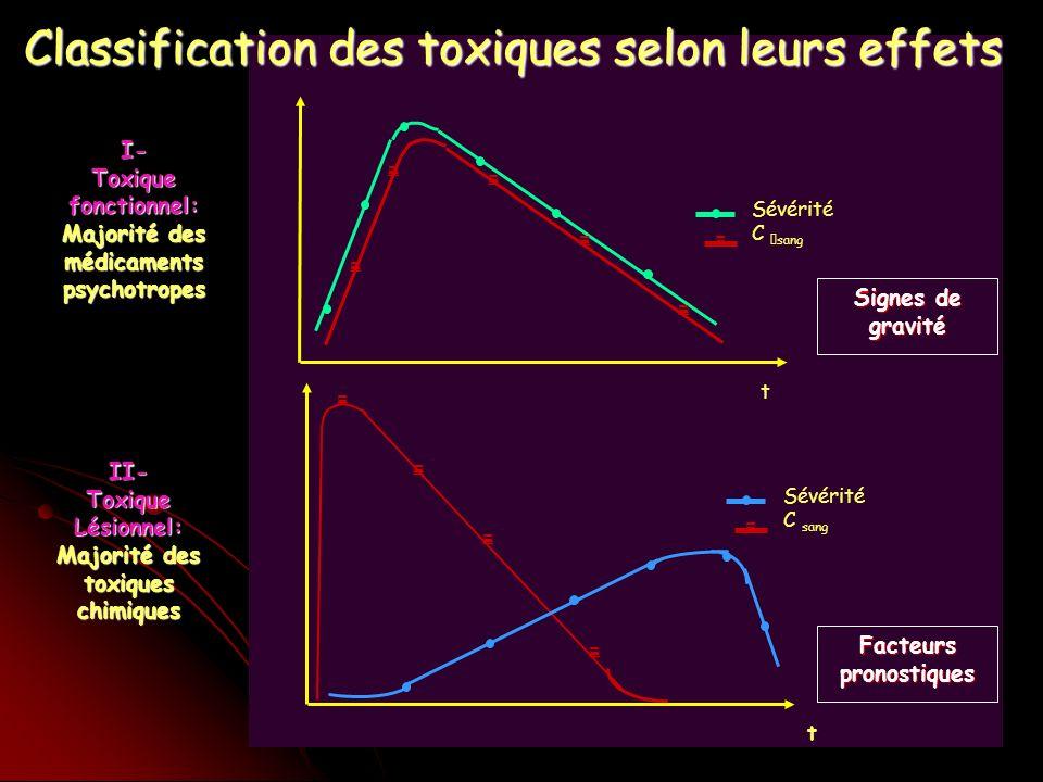 Boyer EW. NEJM, 2005 Syndrome sérotoninergique (2)