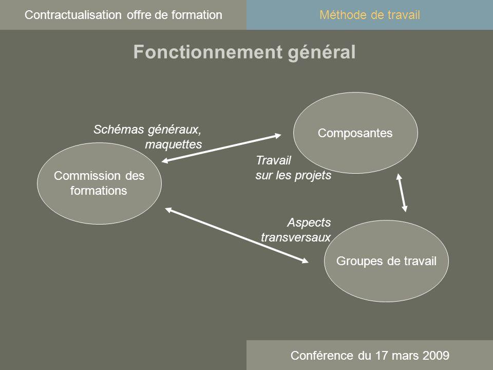 Contractualisation offre de formation Conférence du 17 mars 2009 Fonctionnement général Méthode de travail Commission des formations Groupes de travail Composantes Travail sur les projets Schémas généraux, maquettes Aspects transversaux