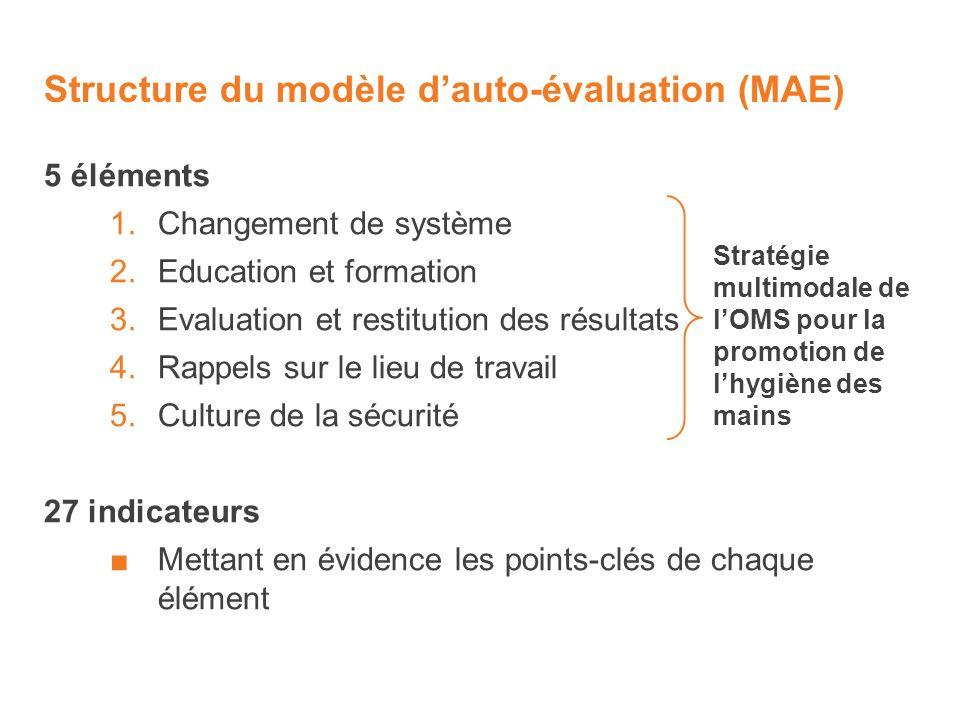 Structure du modèle dauto-évaluation (MAE) 5 éléments 1.Changement de système 2.Education et formation 3.Evaluation et restitution des résultats 4.Rap