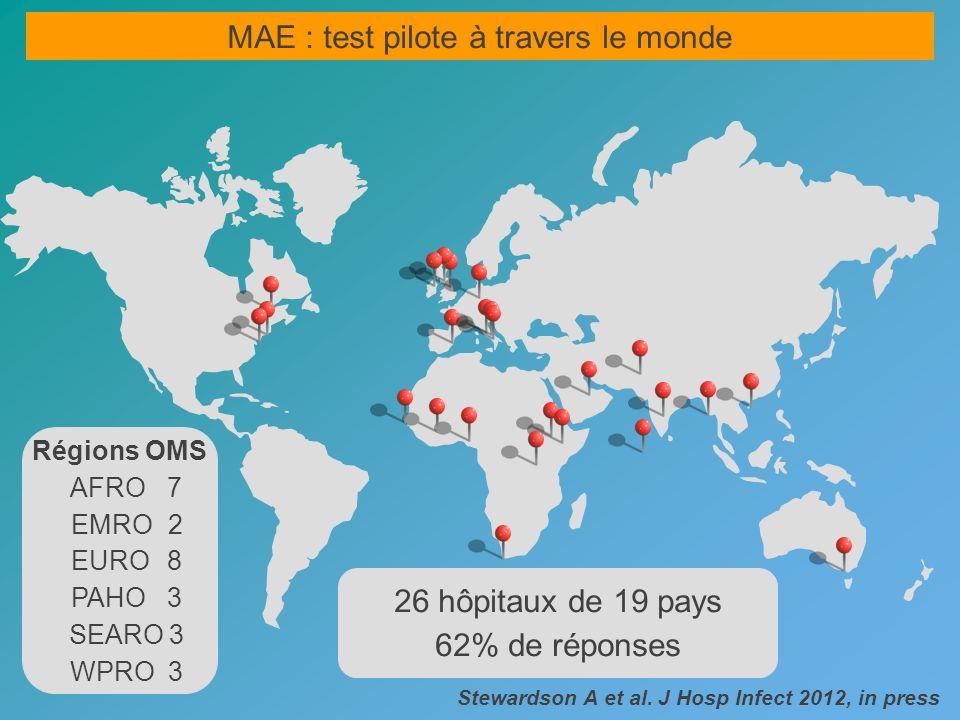 Régions OMS AFRO 7 EMRO 2 EURO 8 PAHO 3 SEARO 3 WPRO 3 26 hôpitaux de 19 pays 62% de réponses MAE : test pilote à travers le monde Stewardson A et al.