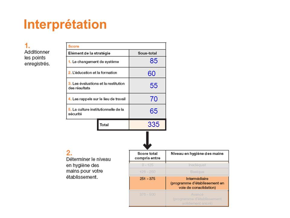 85 60 55 70 65 335 Interprétation