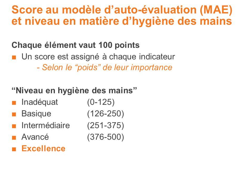 Score au modèle dauto-évaluation (MAE) et niveau en matière dhygiène des mains Chaque élément vaut 100 points Un score est assigné à chaque indicateur