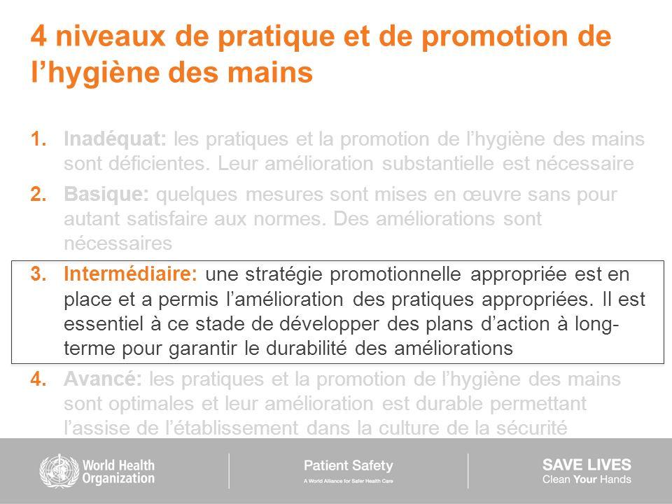 4 niveaux de pratique et de promotion de lhygiène des mains 1.Inadéquat: les pratiques et la promotion de lhygiène des mains sont déficientes. Leur am