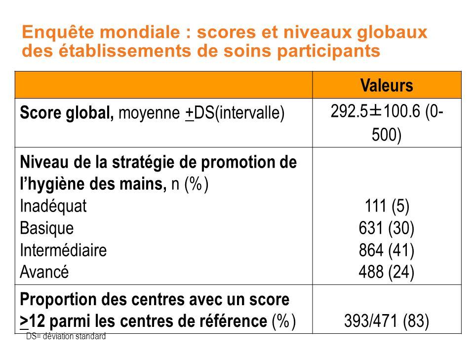Enquête mondiale : scores et niveaux globaux des établissements de soins participants Valeurs Score global, moyenne +DS(intervalle) 292.5±100.6 (0- 50
