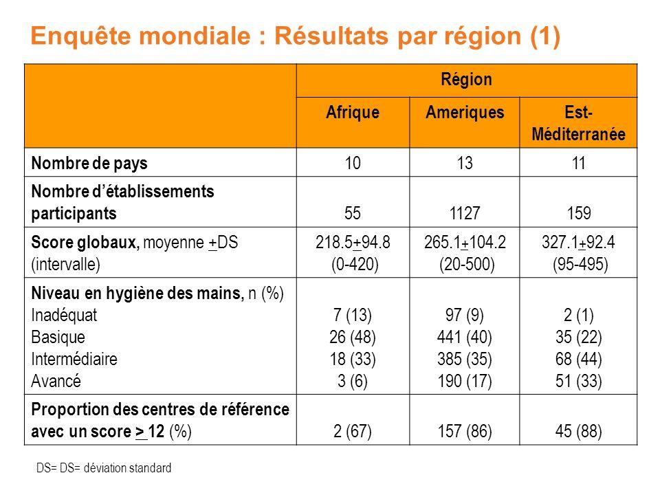 Enquête mondiale : Résultats par région (1) Région AfriqueAmeriquesEst- Méditerranée Nombre de pays 101311 Nombre détablissements participants 5511271