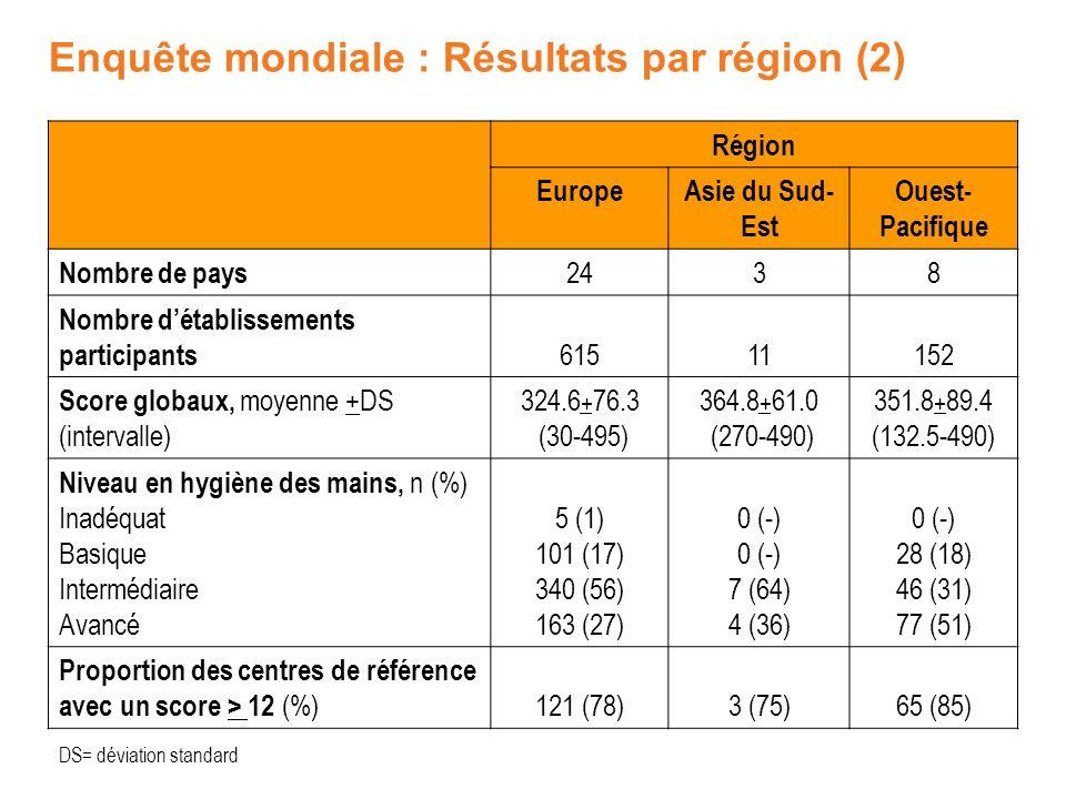 Région EuropeAsie du Sud- Est Ouest- Pacifique Nombre de pays 2438 Nombre détablissements participants 61511152 Score globaux, moyenne +DS (intervalle