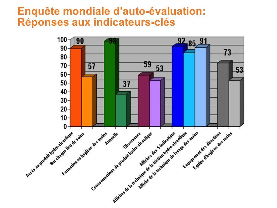 Enquête mondiale dauto-évaluation: Réponses aux indicateurs-clés