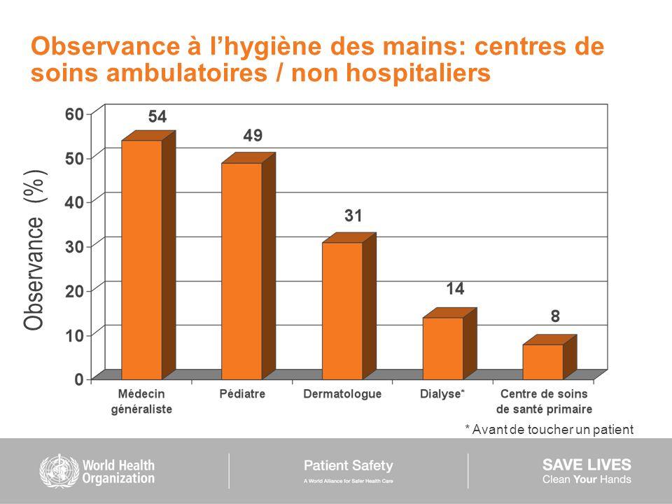 Observance à lhygiène des mains: centres de soins ambulatoires / non hospitaliers * Avant de toucher un patient Observance (%)