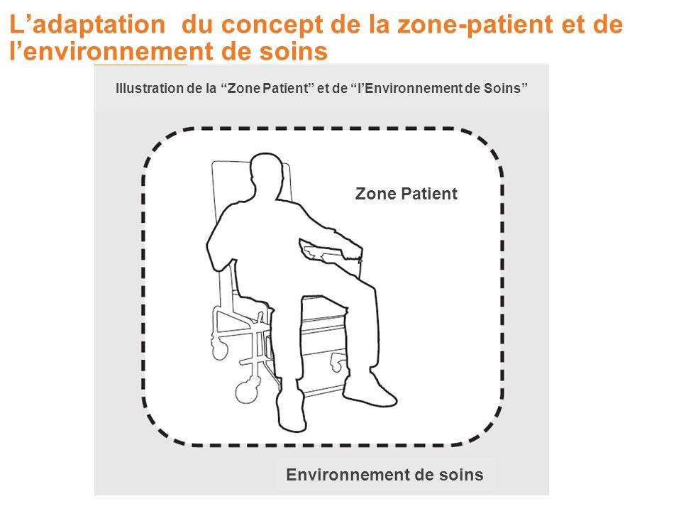 Ladaptation du concept de la zone-patient et de lenvironnement de soins Illustration de la Zone Patient et de lEnvironnement de Soins Zone Patient Env