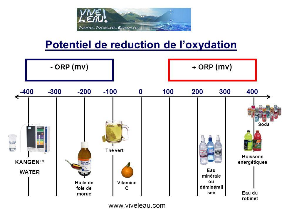 Molécule normale H2O 15 - 20 Molécules Assemblage maximum accepté par le corps 2.