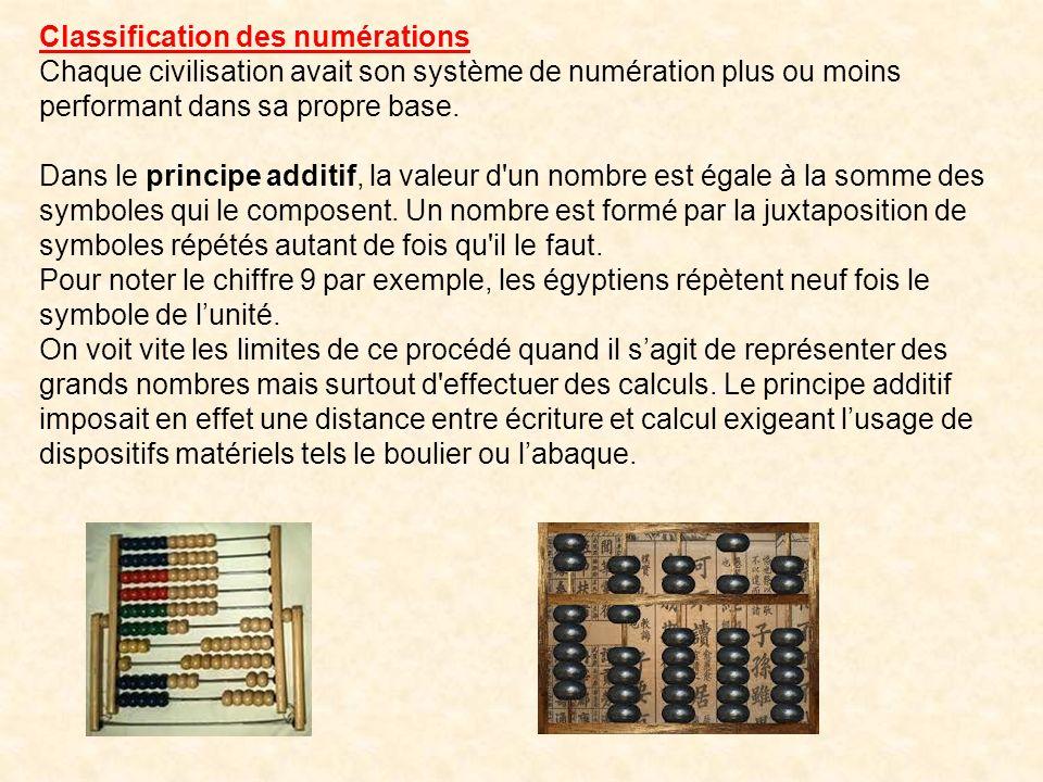 Ce système est par exemple utilisé dans la programmation des ordinateurs. En électronique, soit le circuit est fermé (0), soit il est ouvert (1). A co