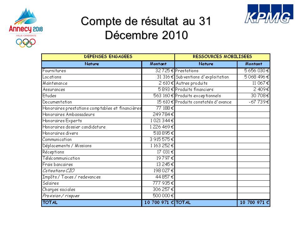 Compte de résultat au 31 Décembre 2010