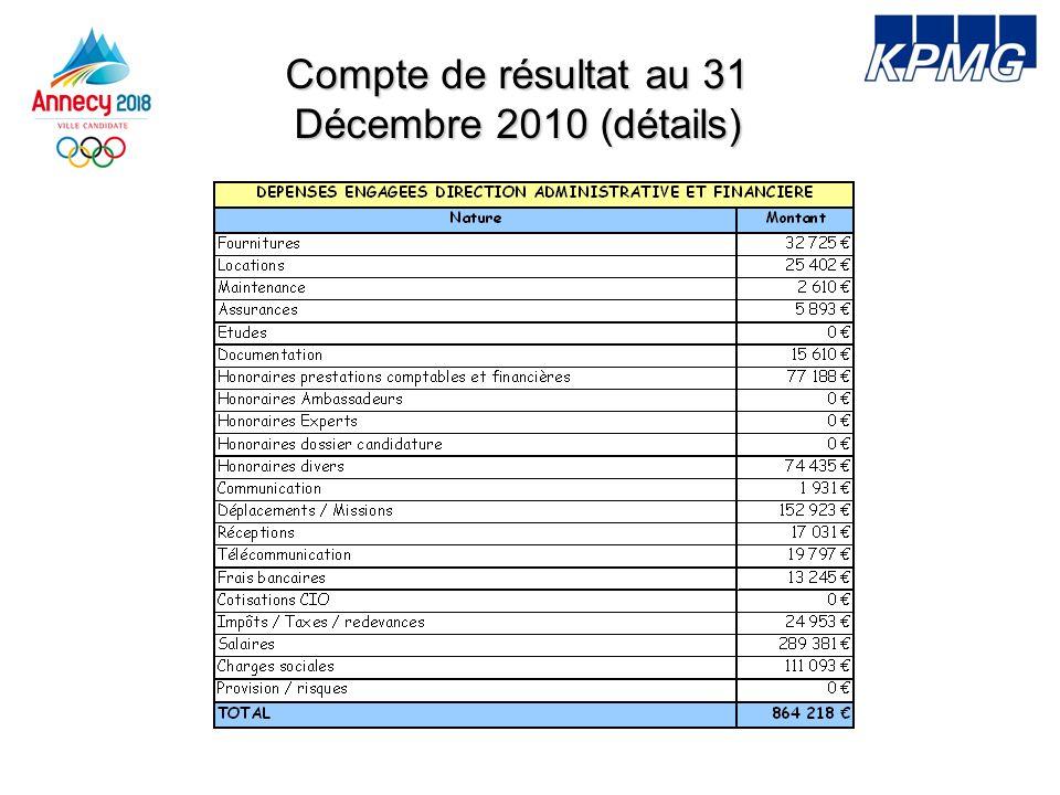 Compte de résultat au 31 Décembre 2010 (Détails)