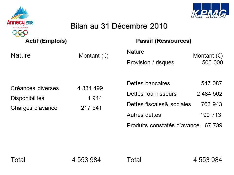 Bilan au 31 Décembre 2010 Nature Créances diverses 4 334 499 Disponibilités 1 944 Charges davance217 541 Total 4 553 984 Nature Provision / risques 50