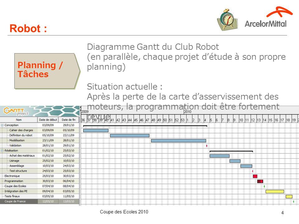 Coupe des Ecoles 2010 4 Robot : Planning / Tâches Diagramme Gantt du Club Robot (en parallèle, chaque projet détude à son propre planning) Situation a