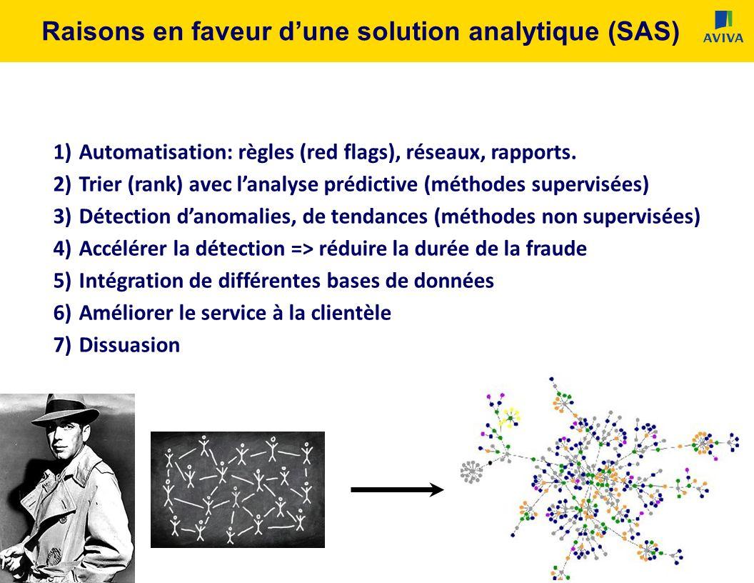 ConfidentialPage 11 Raisons en faveur dune solution analytique (SAS) 1)Automatisation: règles (red flags), réseaux, rapports.