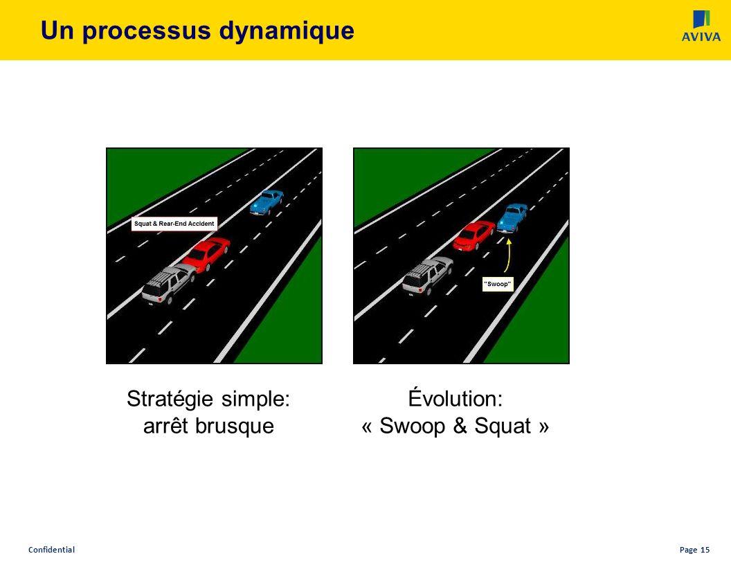 ConfidentialPage 15 Un processus dynamique Stratégie simple: arrêt brusque Évolution: « Swoop & Squat »