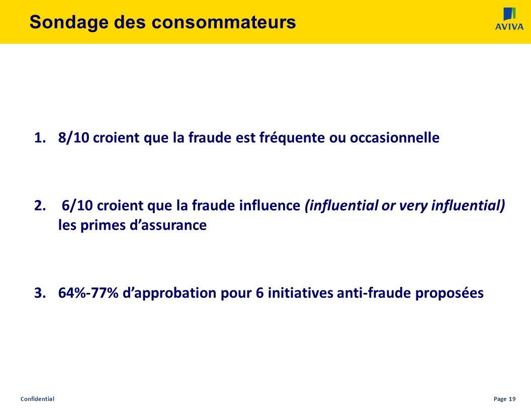 ConfidentialPage 19 Sondage des consommateurs 1.8/10 croient que la fraude est fréquente ou occasionnelle 2.