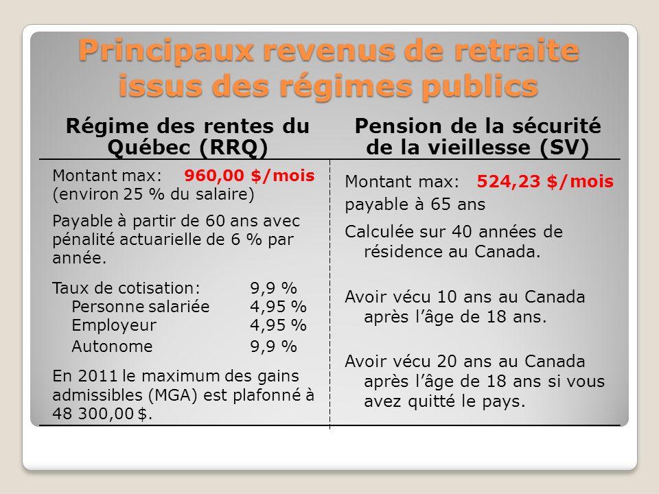 Principaux revenus de retraite issus des régimes publics Régime des rentes du Québec (RRQ) Pension de la sécurité de la vieillesse (SV) Montant max:960,00 $/mois (environ 25 % du salaire) Payable à partir de 60 ans avec pénalité actuarielle de 6 % par année.