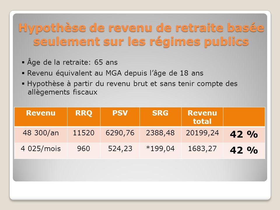 Hypothèse de revenu de retraite basée seulement sur les régimes publics RevenuRRQPSVSRGRevenu total 48 300/an115206290,762388,4820199,24 42 % 4 025/mois960524,23*199,041683,27 42 % Âge de la retraite: 65 ans Revenu équivalent au MGA depuis lâge de 18 ans Hypothèse à partir du revenu brut et sans tenir compte des allègements fiscaux