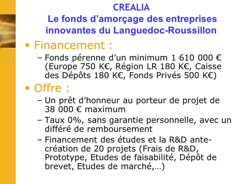 Financement : –Fonds pérenne dun minimum 1 610 000 (Europe 750 K, Région LR 180 K, Caisse des Dépôts 180 K, Fonds Privés 500 K) Offre : –Un prêt dhonneur au porteur de projet de 38 000 maximum –Taux 0%, sans garantie personnelle, avec un différé de remboursement –Financement des études et la R&D ante- création de 20 projets (Frais de R&D, Prototype, Etudes de faisabilité, Dépôt de brevet, Etudes de marché,…) CREALIA Le fonds damorçage des entreprises innovantes du Languedoc-Roussillon