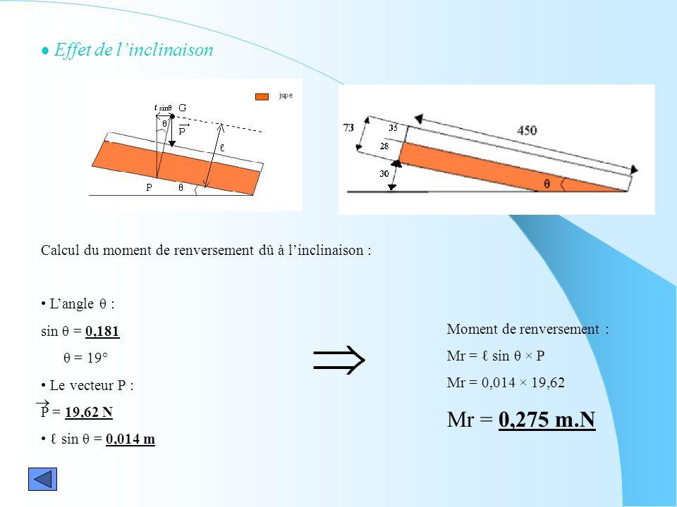 Effet de linclinaison Calcul du moment de renversement dû à linclinaison : Langle θ : sin θ = 0,181 θ = 19° Le vecteur P : P = 19,62 N sin θ = 0,014 m