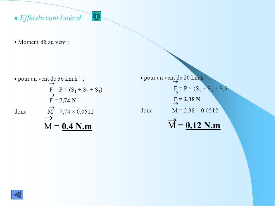 Effet du vent latéral pour un vent de 36 km.h -1 : F = P × (S 1 + S 2 + S 3 ) F = 7,74 N donc M = 7,74 × 0.0512 M = 0,4 N.m pour un vent de 20 km.h -1