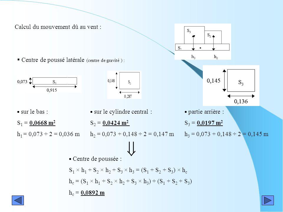 Calcul du mouvement dû au vent : Centre de poussée : S 1 × h 1 + S 2 × h 2 + S 3 × h 3 = (S 1 + S 2 + S 3 ) × h c h c = (S 1 × h 1 + S 2 × h 2 + S 3 ×