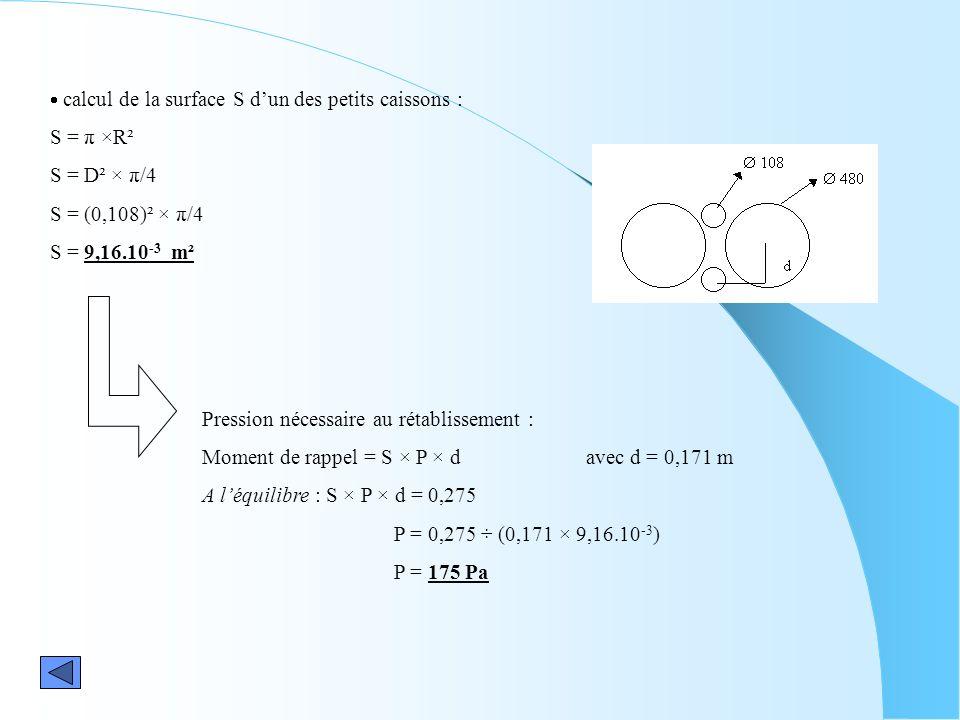 calcul de la surface S dun des petits caissons : S = π ×R² S = D² × π/4 S = (0,108)² × π/4 S = 9,16.10 -3 m² Pression nécessaire au rétablissement : M