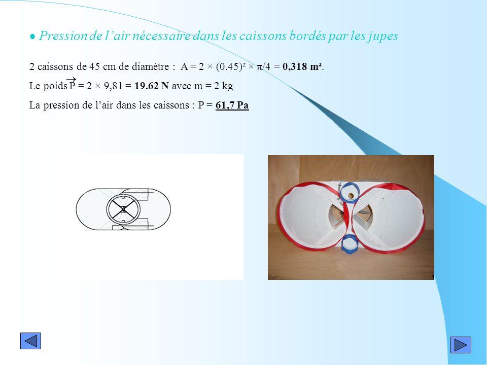 Pression de lair nécessaire dans les caissons bordés par les jupes 2 caissons de 45 cm de diamètre : A = 2 × (0.45)² × /4 = 0,318 m². Le poids P = 2 ×