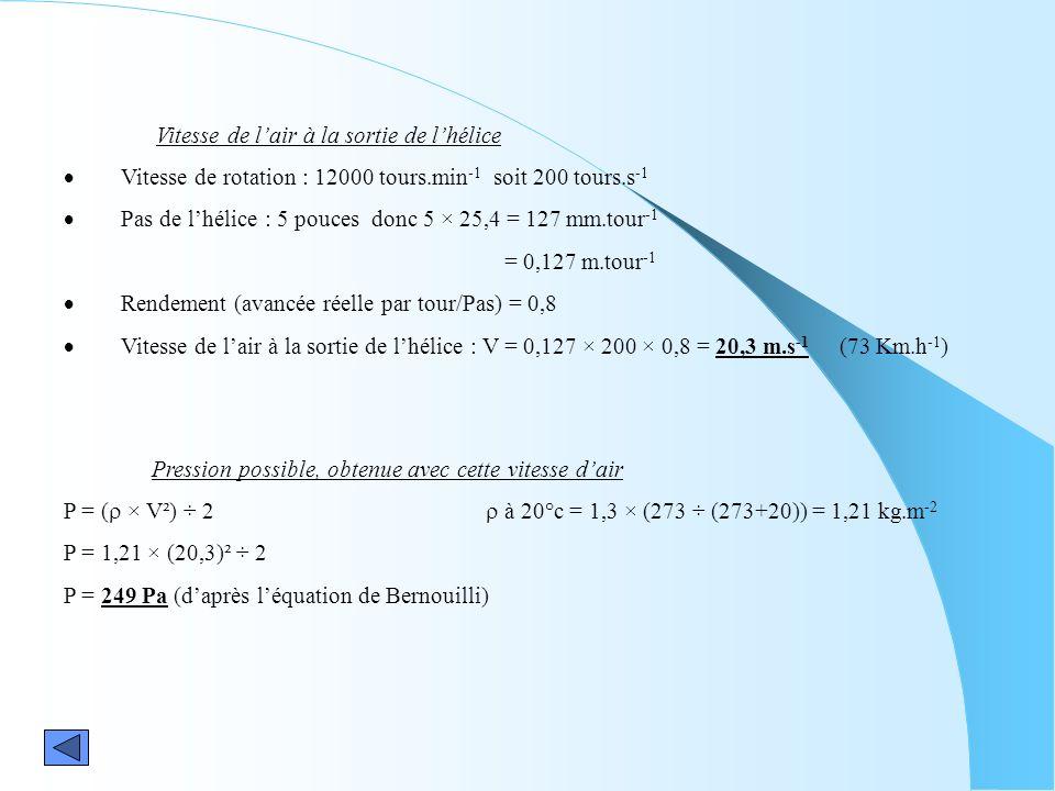 Vitesse de lair à la sortie de lhélice Vitesse de rotation : 12000 tours.min -1 soit 200 tours.s -1 Pas de lhélice : 5 pouces donc 5 × 25,4 = 127 mm.t