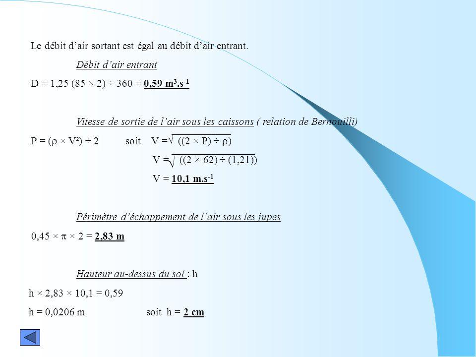 Le débit dair sortant est égal au débit dair entrant. Débit dair entrant D = 1,25 (85 × 2) ÷ 360 = 0,59 m 3.s -1 Vitesse de sortie de lair sous les ca