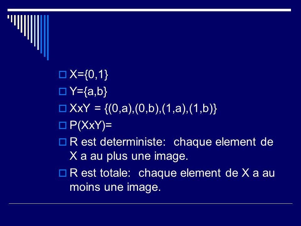 X={0,1} Y={a,b} XxY = {(0,a),(0,b),(1,a),(1,b)} P(XxY)= R est deterministe: chaque element de X a au plus une image. R est totale: chaque element de X