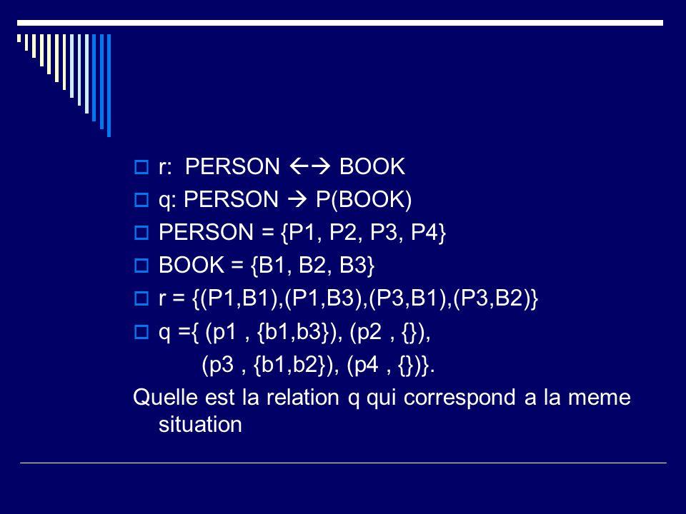 r: PERSON BOOK q: PERSON P(BOOK) PERSON = {P1, P2, P3, P4} BOOK = {B1, B2, B3} r = {(P1,B1),(P1,B3),(P3,B1),(P3,B2)} q ={ (p1, {b1,b3}), (p2, {}), (p3