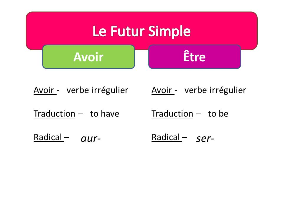 AvoirÊtre Avoir - Traduction – Radical – verbe irrégulier to have aur- Avoir - Traduction – Radical – to be verbe irrégulier ser-